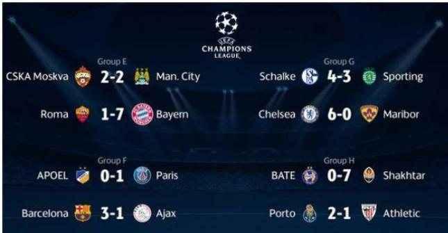 «Έβρεξε» σαράντα γκολ στο Champions League