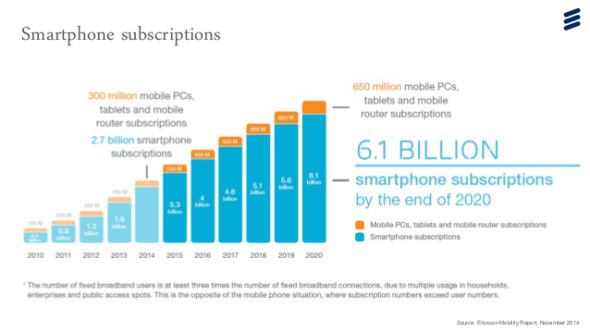 Το 90% του παγκόσμιου πληθυσμού θα διαθέτει κινητό τηλέφωνο μέχρι το 2020
