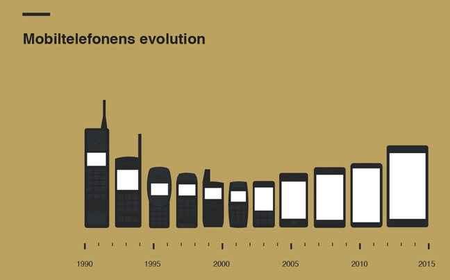 Η εξέλιξη των κινητών μέσα στις δεκαετίες