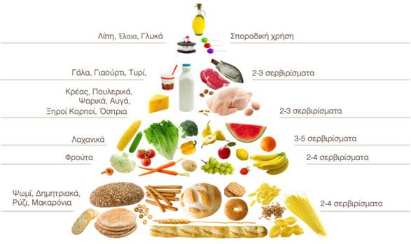Η σημασία της ποικιλίας στη διατροφή των παιδιών