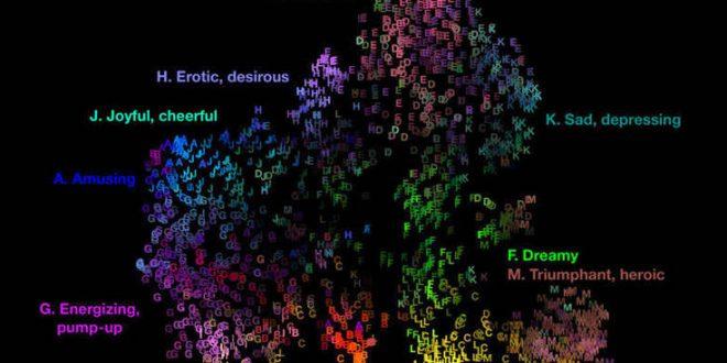Επιστήμονες απεικόνισαν τον χάρτη των αισθημάτων που δημιουργούνται από τη μουσική