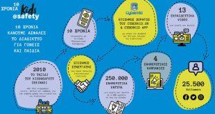 10 χρόνια kids@safety από τη WIND